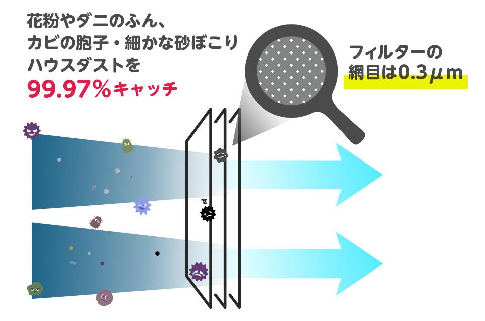 空気清浄機と同じく花粉やハウスダストをしっかりキャッチし、お部屋の空気を守ります。